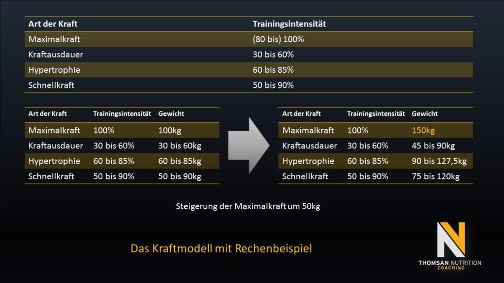 BaseLine Programming - Kraftmodell