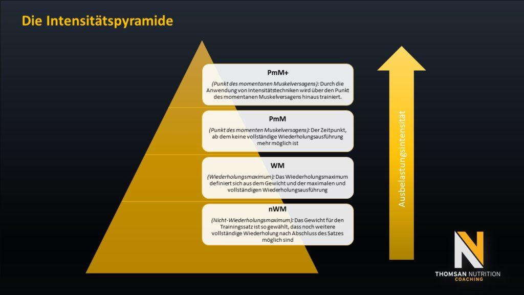 Ausbelastungsintensität - die Intensitätspyramide