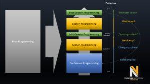BaseLine Programming Idea Makroplan